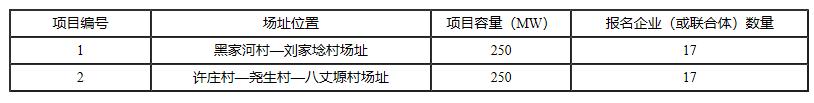 铜川、长治、上饶技术领跑基地企业报名情况公布