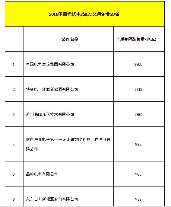 2018全球光伏20强排行榜发布