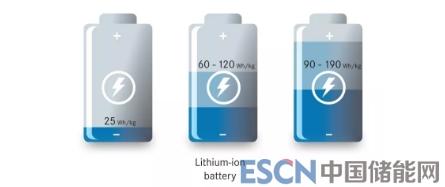 三大原因分析锂离子电池容量为何会衰减