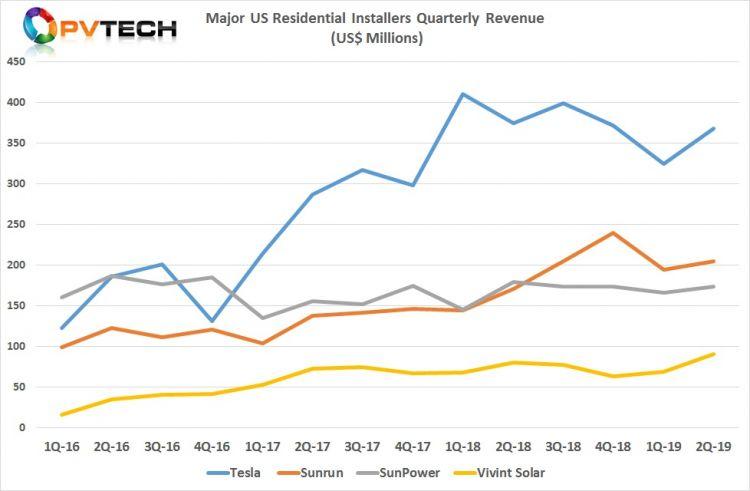 【独家】2019第二季度美国主要住宅太阳能安装商装机及营收数据分析