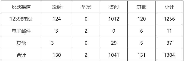 华北能源监管局12398热线2019年7月投诉举报情况通报