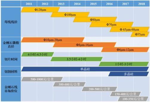 2019年光伏市场将对金刚石线保持较高需求