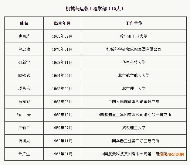 中國華能集團舒印彪等9人增選能源與礦業工程學部院士