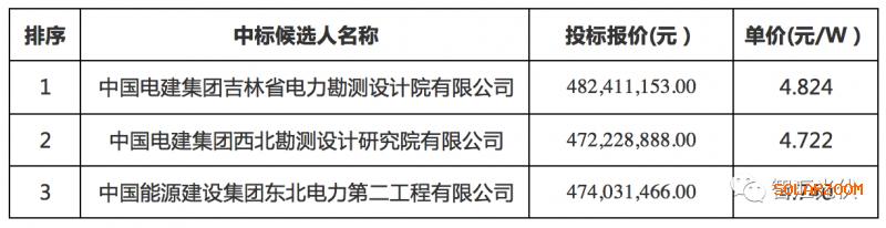 部分领跑者奖励基地EPC开标价格